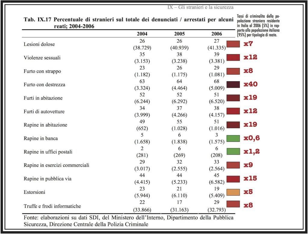 Reati e propensione al crimine tutti i crimini degli for Numero dei parlamentari italiani